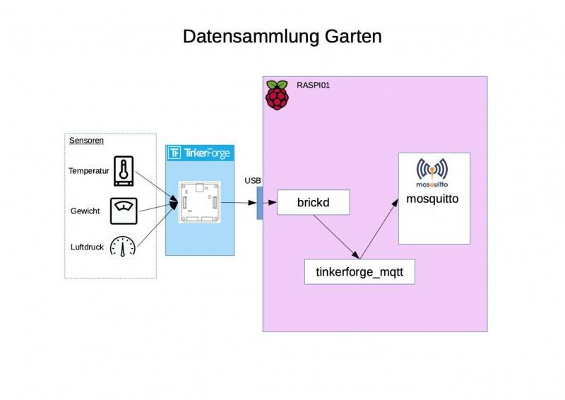 Datensammlung